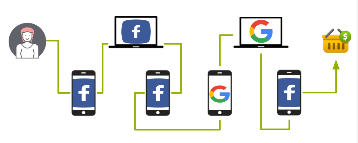 Cross-device tracking - Google Analytics