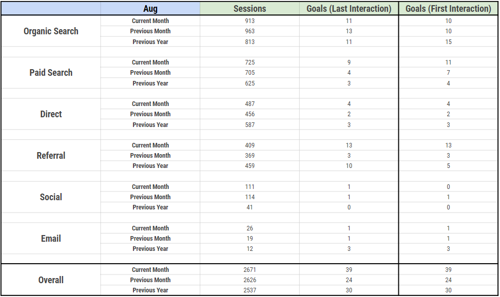 Reporting combination between Google Analytics and Google Spreadsheet