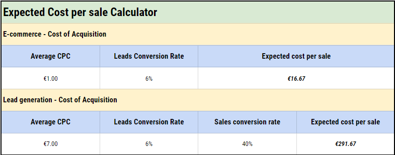 Cost per acquisition calculator