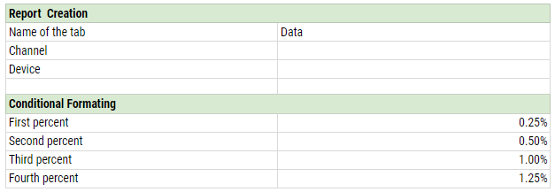 Conditional formatting applied to our report